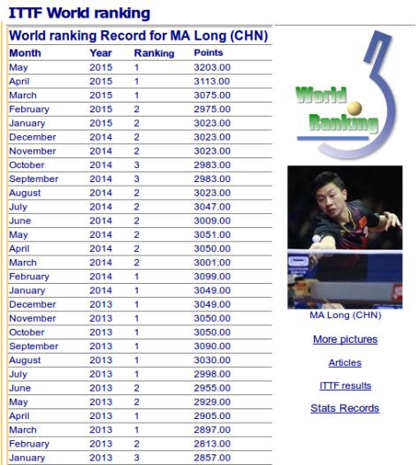 MaLong_2015-05-25-ranking
